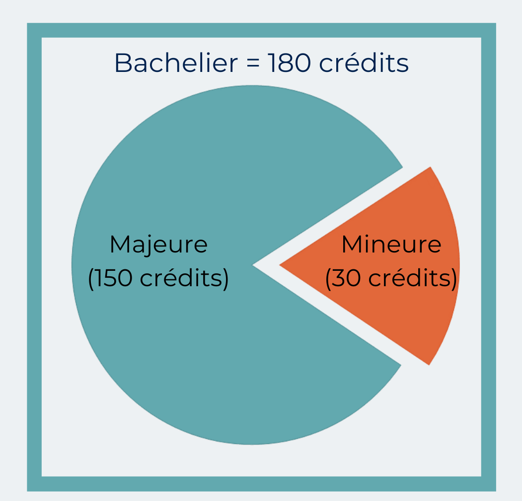 bachelier180_majeure150_mineure30 v2.png