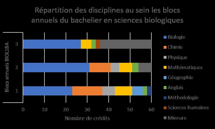 répartition blocas annuels bac biol bis.png