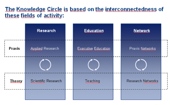 The Knowledge Circle