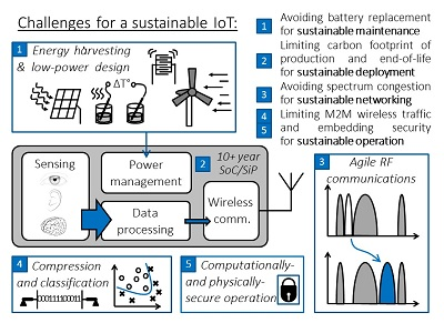electronic circuits and systems uclouvainelectronic circuits and systems figure architecture of a smart sensor node with the related challenges for a sustainable internet of things
