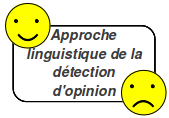 Approche linguistique de la détection d'opinion