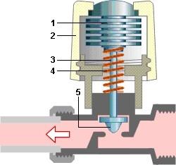 vanne thermostatique - Fonctionnement Robinet Thermostatique Radiateur